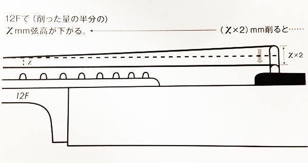 吉他弦距 - 調整下弦枕