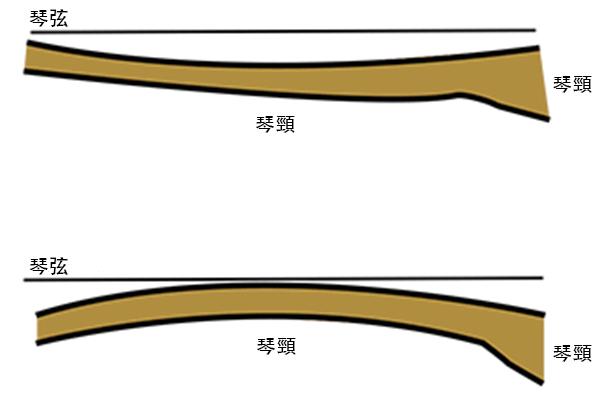 吉他弦距 - 銅管調整